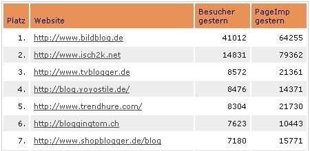 Blogcounter Schwanzvergleich