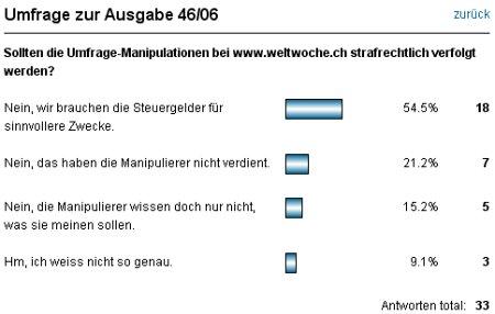Weltwoche Umfrage - Sollten die Umfrage-Manipulationen bei www.weltwoche.ch strafrechtlich verfolgt werden?