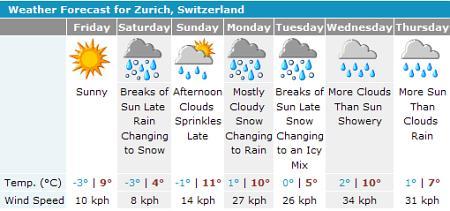 Wettervorhersage für Zürich
