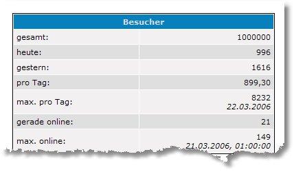 1'000'000 Besucher auf BloggingTom